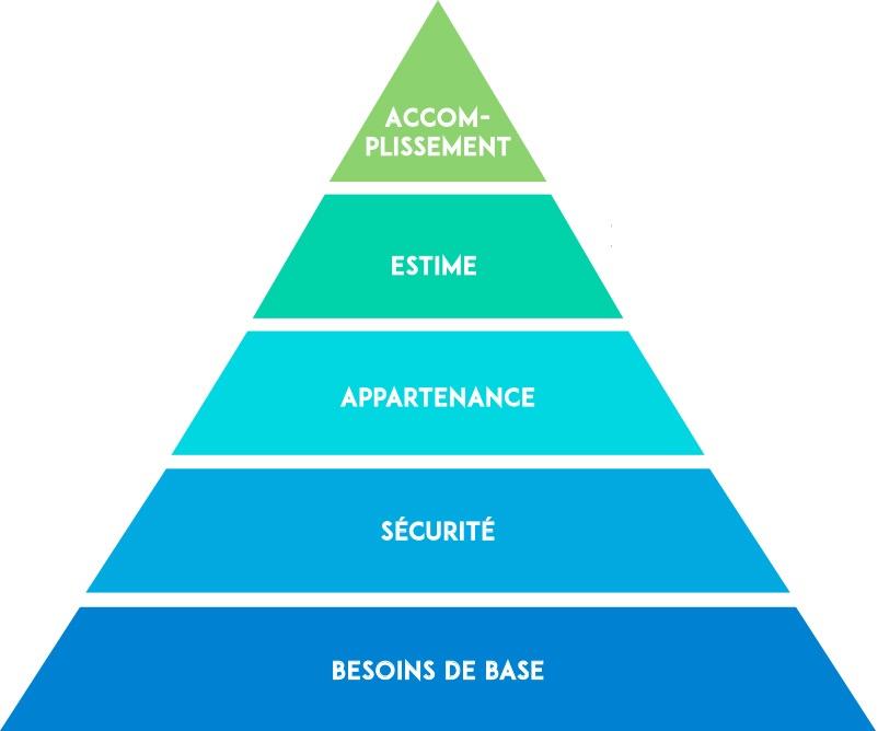 développement personnel pyramide maslow